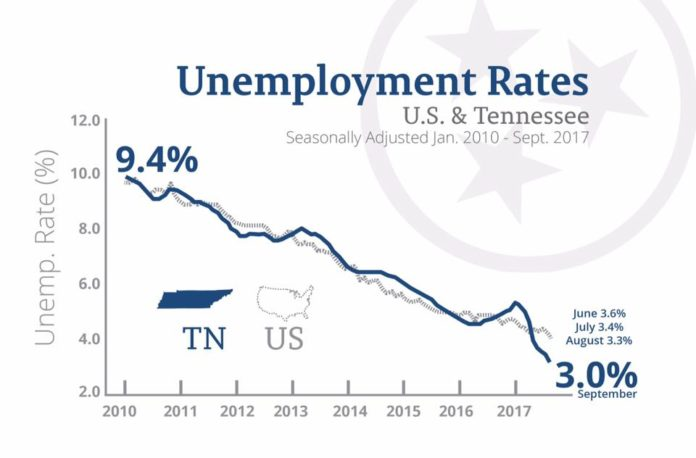 tennessee department of labor unemployment forms